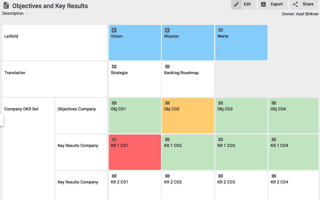 Beispiel Objective-Key-Results (OKR)